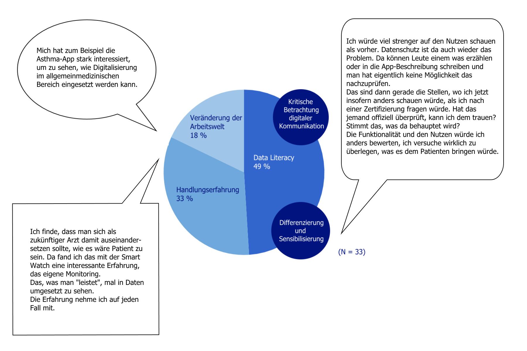 Data Literacy in der Medizin - welche Kompetenzen braucht ein Arzt ...