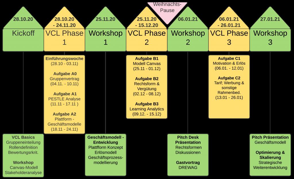Grafische Darstellung des Ablaufs des Moduls