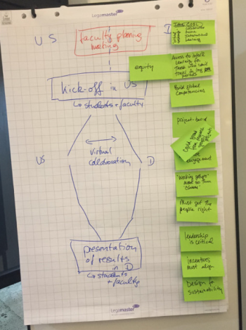 The idea of a virtual exchange and (in green) the design principles. Photo: Susanne Staude)