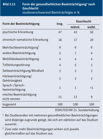 Students with health impairments in Germany