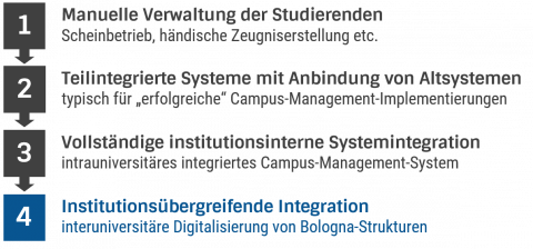 Campus-Management-Integrationsstufen