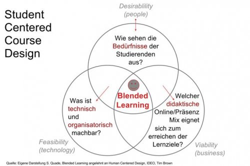 Abb. 1 Lernerzentrierte Kurs-Gestaltung im Blended Learning. (Quade / eigene Darstellung / angelehnt an: IDEO Design Kit / Lizenz [https://creativecommons.org/licenses/by-sa/4.0/ CC-BY-SA 4.0])