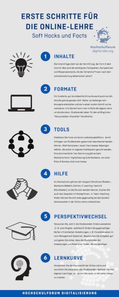 Infografik Online-Lehre