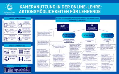 Entscheidungsbaum zur Kameranutzung in der Online-Lehre