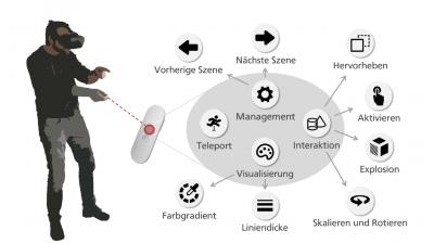 Interaktionsmöglichkeiten durch die einfache Nutzung eines Handcontrollers